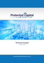PCPF Technical Analysis